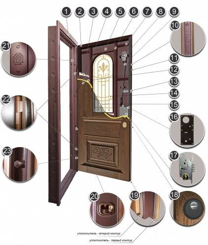 Описание дверей компании «Новый Мир» - стоит ли их покупать?